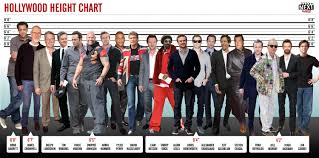 Fun Stuff How Do You Measure Up To Some Of Hollywoods