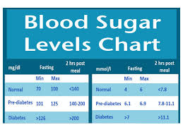 Insulin Range Chart Normal Sugar Level Online Charts Collection