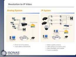 isonas aligns innovators like milestone isonas here you see a schematic reminding of us of what it was like to install analog cameras