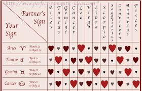 28 Veracious Astrology Matches Chart