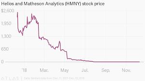 Hmny Stock Chart Helios And Matheson Analytics Hmny Stock Price