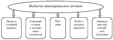 Документальное оформление движения нематериальных активов Рисунок 2
