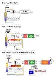 Tier 4 Interim Emissions Explained Greener Diesel Engines