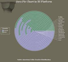Piechart Sas Appdevstudio Api Developer Documentation For Java