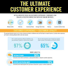Customer Services Experience 10 Ways That Visuals And Visual Design Can Enhance Customer