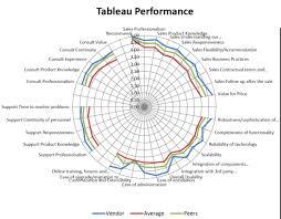 Custom Tableau Charts Tableau Helps People See And Understand Their Data Clearpeaks