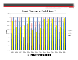 Gfta 3 Norms Chart Articulation Errors And Second Language Learners Bilinguistics