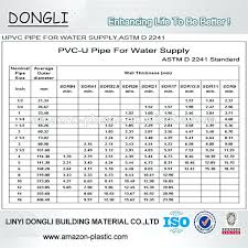 Unbiased Pvc Pipe Thickness Water Flow Chart For Pvc Pipe