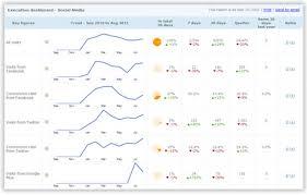 social media dashboard create a social media dashboard for google analytics dashthis