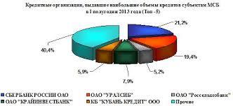 Кредитование малого бизнеса Дипломная работа готовая работа Дипломная работа Кредитование малых предприятий в Российской Федерации и перспективы его развития