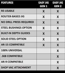 Easy Jig Gen 1 Vs Easy Jig Gen 2 80 Lowers