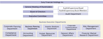 Sony Organizational Chart Corporate Profile Corporate Group Info Sony Financial