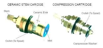 moen replacement cartridge 1225 menards repair kit kitchen faucet shower removal stuck tool for or