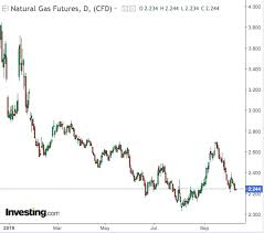 Natural Gas Storage Chart Will Early Cold Be Enough To Save Natural Gas From Its