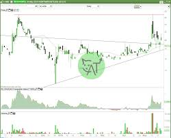 Asx Dcc Chart Blockchain Stocks C A T Charts And Trends