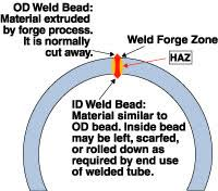 Basics At A Glance Chart Electric Resistance Welding At A Glance