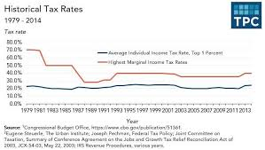 Federal Tax Rates 2019 Federal Income Tax Percentage Tables