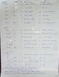 Gregg Shorthand Chart Vowel Comparison Ipa Tongue Position Pitman Gregg