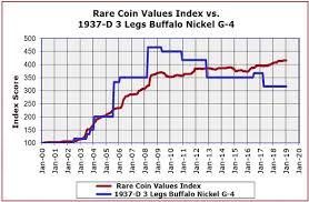 Systematic Us Nickel Value Chart 1937 Buffalo Nickel Value
