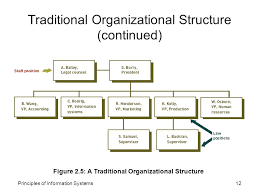 Information System Department Organizational Chart Principles Of Information Systems1 Chapter 2 Information