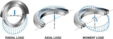 thrust bearing application example. accomplished in most cases by the unique four point contact raceway geometry, which is similar concept to silverthin™ x-type thin section bearings. thrust bearing application example