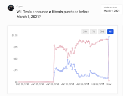 Bet on bitcoin specials props & odds at betus sportsbook. Is Dogecoin The Next Bitcoin Dogecoinrise As Elon Tricks Investors