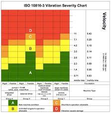 Iso 10816 3 Vibration Severity Chart Pngline