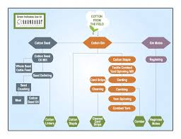 Flow Chart Of Combed Yarn Cotton Fiber Glossary Barnhardt Purified Cotton