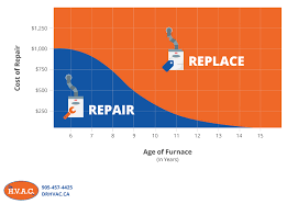 How To Tell If You Need A New Furnace Dr Hvac