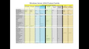 Windows Server 2012 Products And Editions Comparison Chart