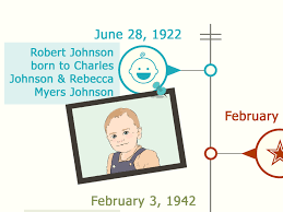 How To Make A Timeline: 13 Steps (With Pictures) - Wikihow