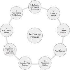Accounting Process Tutorialspoint