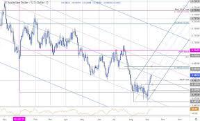 Dailyfx Charts Dailyfx Blog Australian Dollar Price Chart Aud Usd