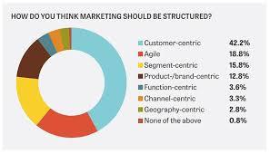 The Future Marketing Organisation Building A Customer