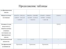 Пути повышения ликвидности и платежеспособности предприятия ООО   Продолжение таблицы