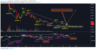 Bitcoin Analysis With Macd And Volume For Bitfinex Btcusd