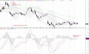 Ebay Stock Chart Moses Us Stock Analysis Ebay Ebay Inc Charting