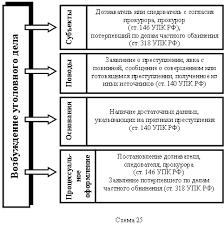 Понятие стадии возбуждения уголовного дела Право России  Возбуждение уголовного дела