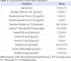 Armour To Synthroid Conversion Chart Pdf Conversion To Armour Thyroid From Levothyroxine