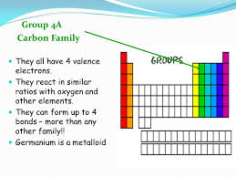Group 4a Periodic Table Carbon Family 4a They All Have 4 Valence ...