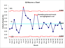 U Chart U Chart Template In Excel Control Charts