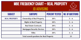 Topic 10 Real Property On The Mbe Key Topics Jd Advising