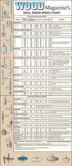 Drill Press Speed Chart Metal 7 Best Drill Bit Sizes Images Woodworking Tips Drill