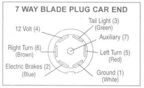 trailer wiring diagrams johnson trailer co trailer wiring diagram 7 pin round 7 way blade plug car end