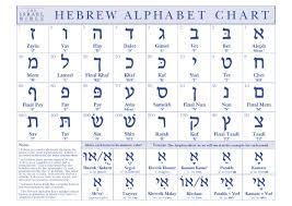 Hebrew Alphabet Table Alphabet Image And Picture