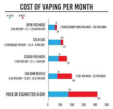 Vaping Vs Smoking Cost Is Vaping Cheaper Than Smoking In 2019