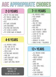 Lots of kids experience asthma and most moms and dads think the very best  way to handle it is … (With images) | Age appropriate chores for kids,  Chore chart kids, Chores