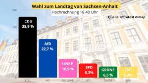 Juni immer die aktuellen hochrechnungen und ergebnisse der landtagswahl. 3tqsdnpdkdcj0m