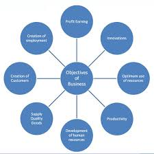 business essay the importance of setting objectives in business objectives of business