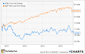 Atmel Stock Chart Dialog Puts Atmel Out Of Its Misery The Motley Fool